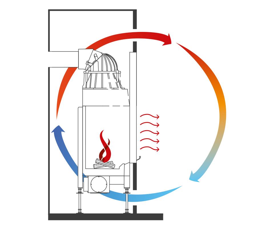 Système à air chaud Camina Schmid
